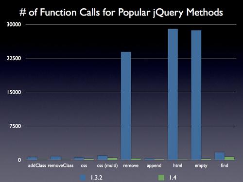 常用jQuery方法调用频率