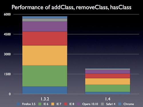 addClass, removeClass, 和 hasClass的性能提高