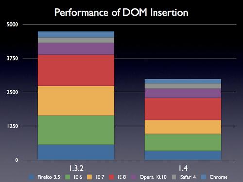 DOM嵌入的性能提高