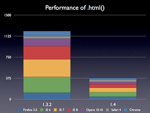 .html()的性能提高