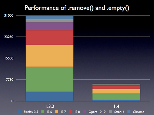 .remove() 和 .empty()的性能提高